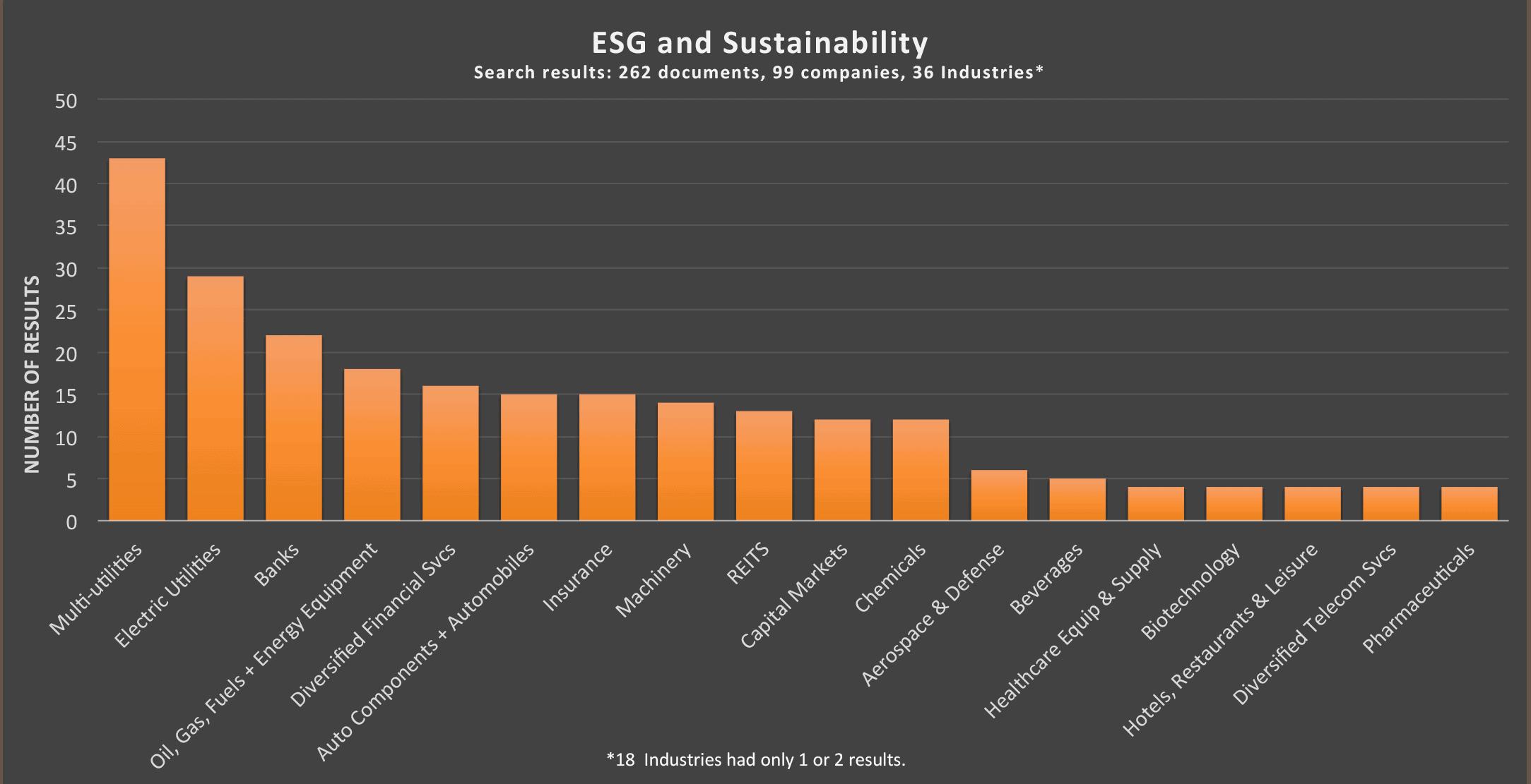 AlphaSense Sustainability chart